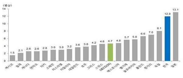 OECD 회원 국가의 인구 1000명당 총 병상수(2016). /보건복지부 제공
