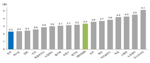 OECD 회원 국가의 인구 1000명당 임상의사수 (2016). /보건복지부 제공