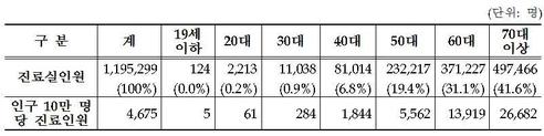 2017년 연령대별 '전립선비대증' 진료실 인원 현황. /국민건강보험공단 제공