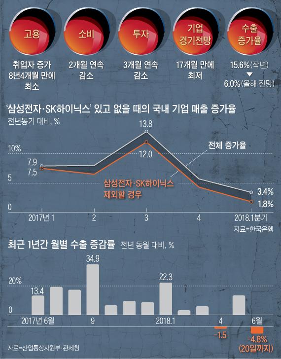 [단독] 정부, 올해 '3.0% 성장률' 전망치 하향 조정 검토