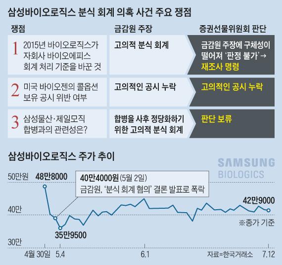 삼성바이오로직스 분식 회계 의혹 사건 주요 쟁점