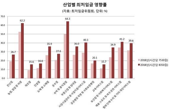 내년 최저임금 10.9% 인상…근로자 540.6만명 임금 올려야 (3보)