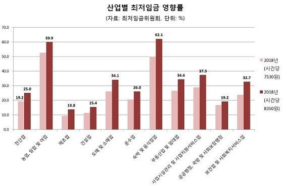 2년 연속 두 자릿수 최저임금 인상…근로자 중간 임금 60% 수준 넘었다(종합)