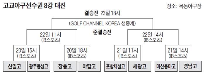 고교야구선수권 8강 대진표