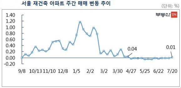 ... 0.06% 상승했다. 6월 마지막주 이후 오름폭이 꾸준히 커지는 모습이다. 재건축 시장은 0.01%의 변동률을 나타냈다. 강남권  재건축 아파트의 저가매물이 거래되면서 ...
