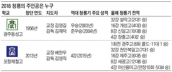 2018 청룡의 주인공은 누구