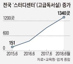 전국 '스터디센터' 증가 추이