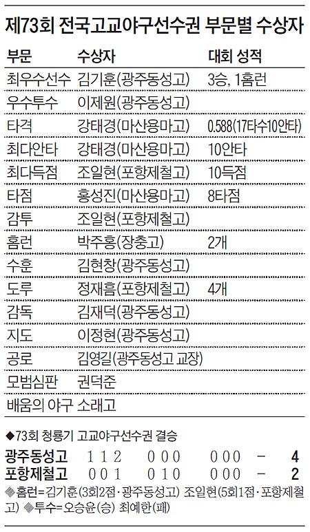 제73회 전국고교야구선수권 부문별 수상자