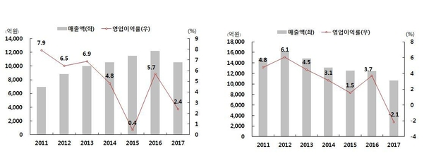 현대차 1차 협력사 평화정공(왼쪽)과 화신(오른쪽)의 2011년 이후 매출액과 영업이익률 추이/하이투자증권