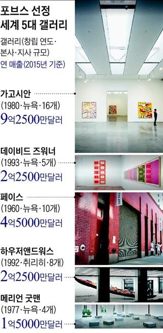 포브스 선정 세계 5대 갤러리