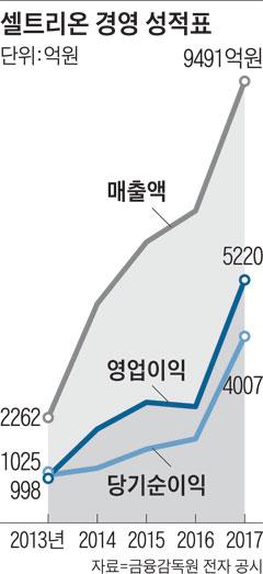 셀트리온 경영 성적표