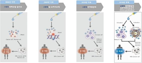 항암 치료 패러다임 변화. /지놈앤컴퍼니 제공