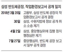 삼성 반도체공장, 작업환경보고서 공개 일지