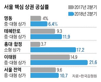 서울 핵심 상권 공실률 1