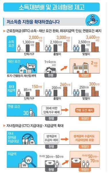 [2018 세법개정안] '소득주도성장 뒷받침하느라' 10년만에 세수 준다