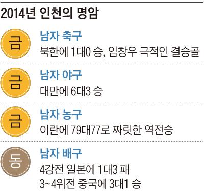 2014년 인천의 명암