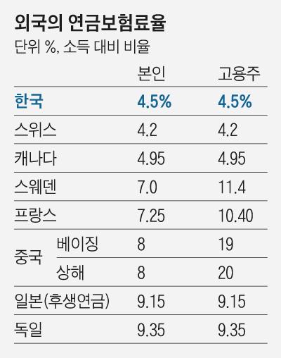 외국의 연금보험료율
