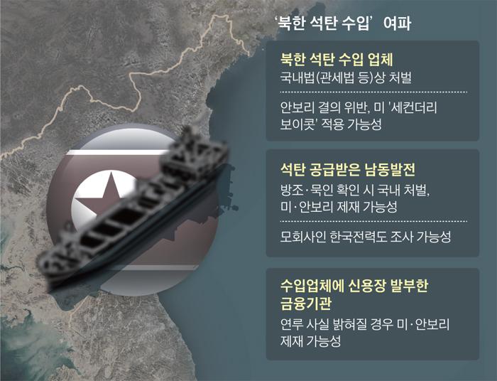 북한 석탄 파동 여파