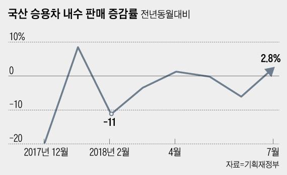 승용차 개소세 인하 通했나…국산車 판매량 석달만에 증가