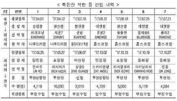 66억원 상당 북한 석탄 등 위장반입...3개 업체 대표 검찰 송치(종합)
