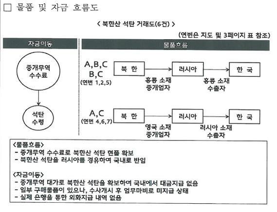 북한산 석탄 위장반입 수입업체 3곳 불법행위라지만...제재이행 구멍 논란(재종합)