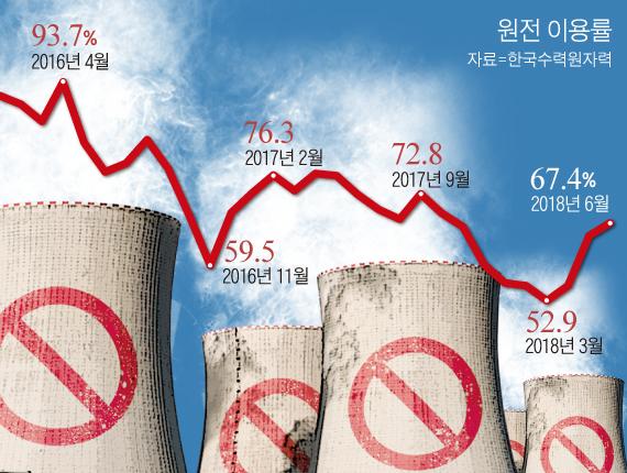 1만원 찔끔 할인 '폭염전기료'… 原電 작년만큼만 돌렸어도 3만원 더 깎을 수 있었다