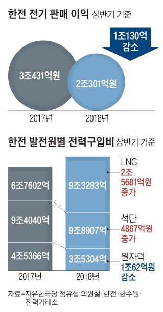 원전 이용률 그래프