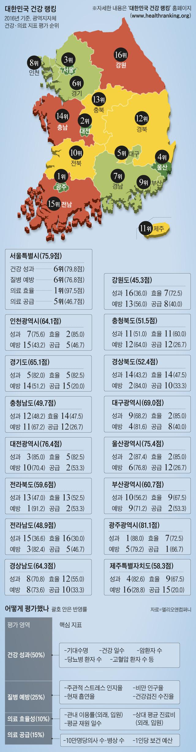 대한민국 건강 랭킹 그래픽