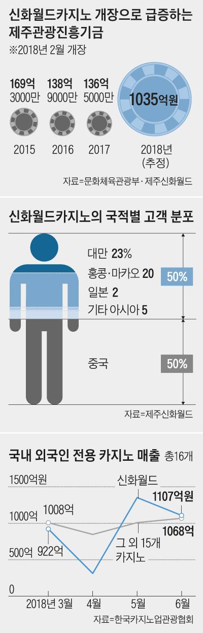 신화월드카지노의 국적별 고객 분포도