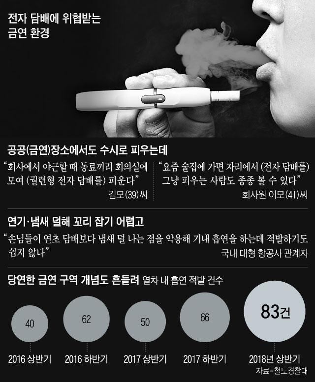전자 담배에 위협받는 금연 환경