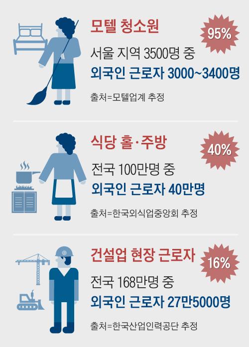 모텔 청소원, 식당 홀·주방, 건설업 현장 근로자
