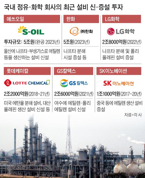국내 정유, 화학 회사의 최근 설비 신, 증설 투자