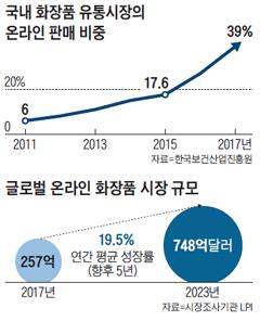 국내 화장품 유통시장의 온라인 판매 비중 그래프