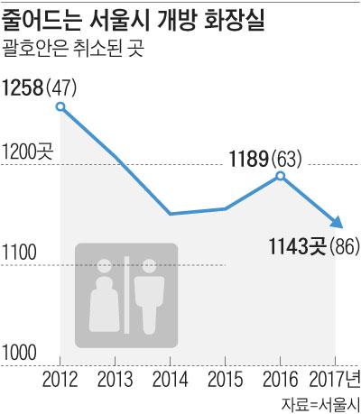 줄어드는 서울시 개방화장실 개수 그래프