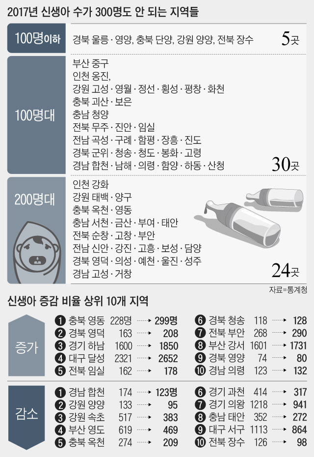 2017년 신생아 증감비율 상위 10개 지역