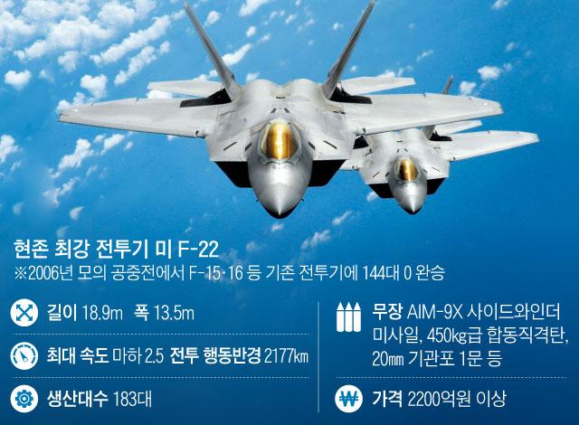 현존 최강 전투기 F-22