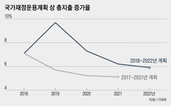 국가 재정 운용 계획 상 총지출 증가율 비교 / 자료 = 기재 부.