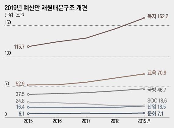 [2019 예산안]  소득 주도 성장 發 고용 참사 · 경기 둔화 에 '역대 급 확장 적 재정'