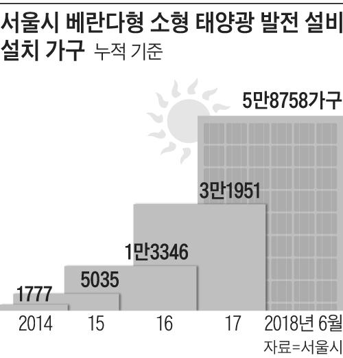 서울시 베란다형 소형 태양광 발전 설비 설치 가구