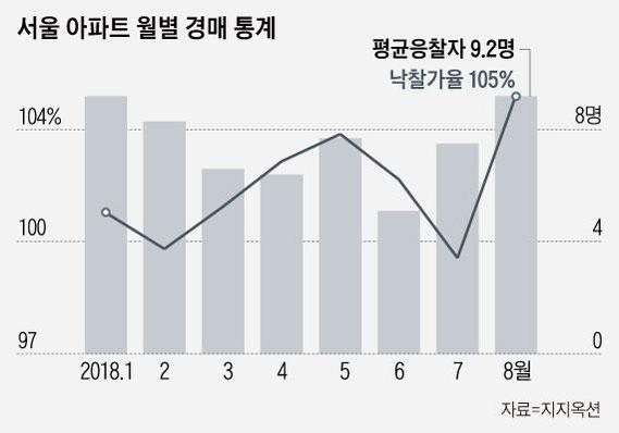 경매로 번진 서울 아파트 열기…낙찰가율 역대 최고치 또 경신