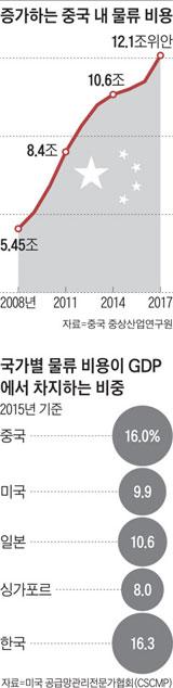 증가하는 중국 내 물류 비용 / 국가별 물류 비용 GDP에서 차지하는 비중