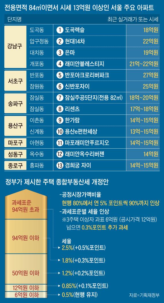 전용면적 84㎡ 이면서 시세 13억원 이상인 서울 주요 아파트 외