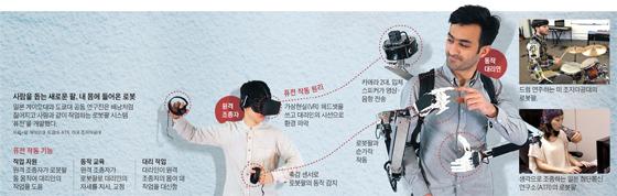 개발되고 있는 로봇팔 그래픽