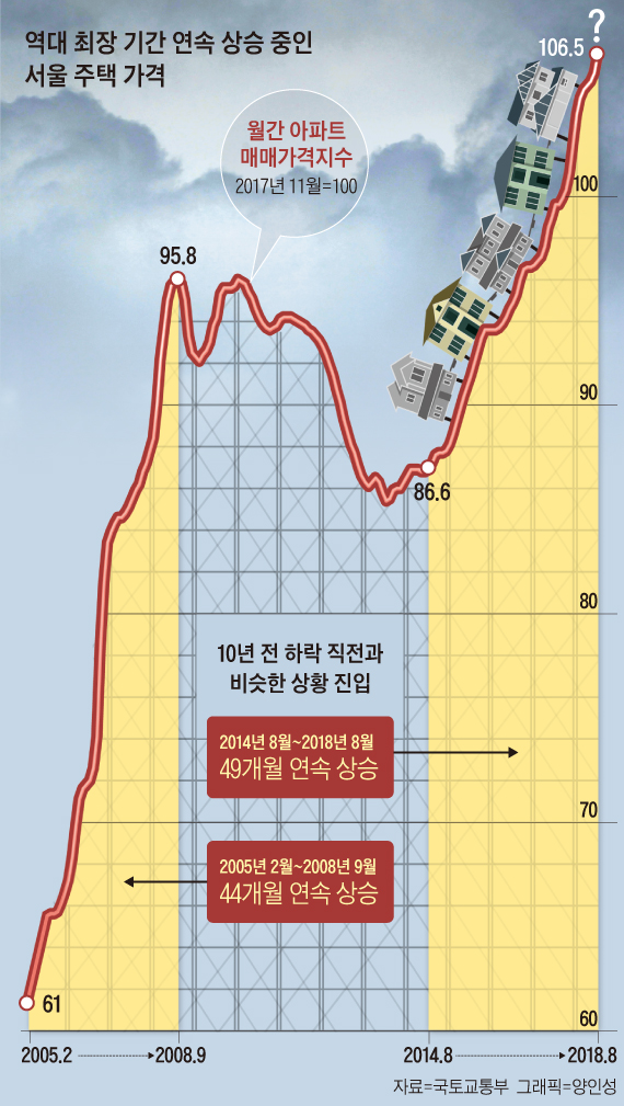 역대 최장 기간 연속 상승 중인 서울 주택 가격