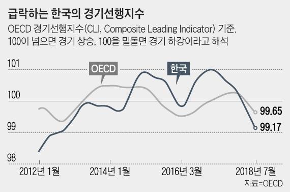 하강 신호 더욱 뚜렷 韓경제...OECD 경기선행지수 16개월째 하락