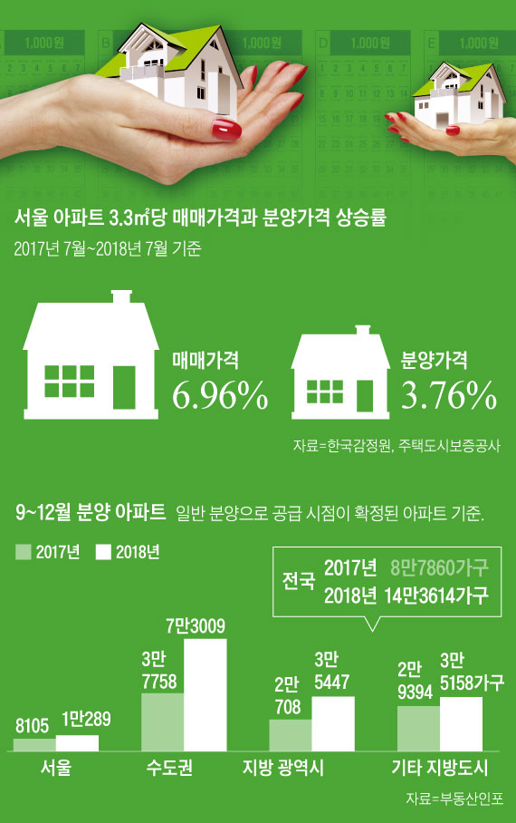서울 아파트 3.3㎡당 매매가격과 분양가격 상승률 외