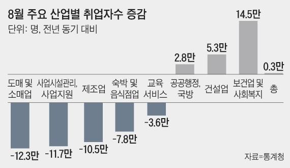 '고용참사' 실업자수 1999년 이후 최대…청년부터 4050까지 모두 일자리 줄었다(재종합)