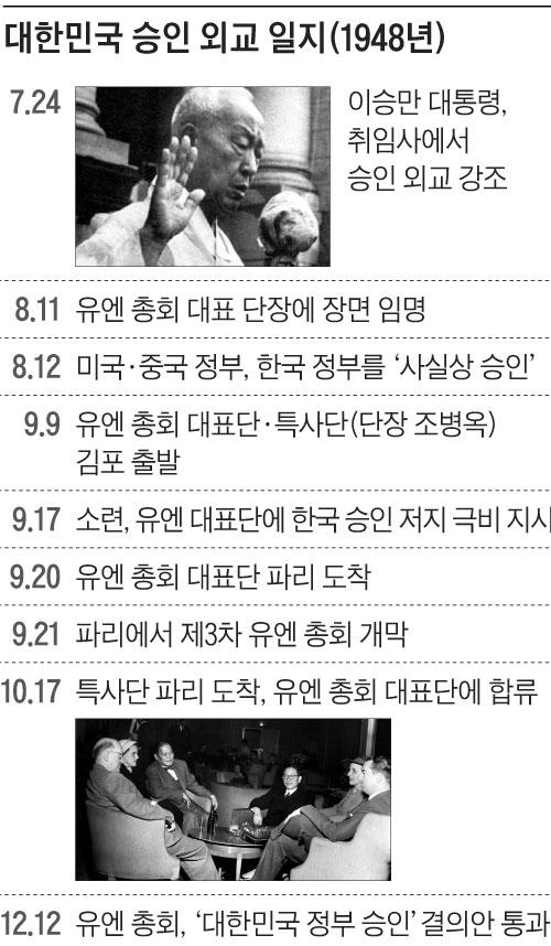 대한민국 승인 외교 일지표
