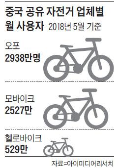 중국 공유 자전거 업체별 월 사용자