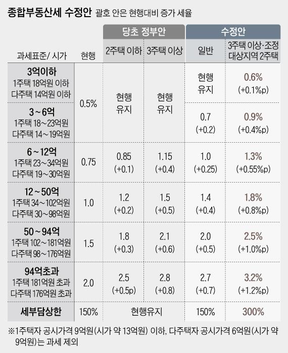 서울 2주택자 겨냥 종부세 중과…주택보유자 규제지역 신규 주담대 금지(종합)